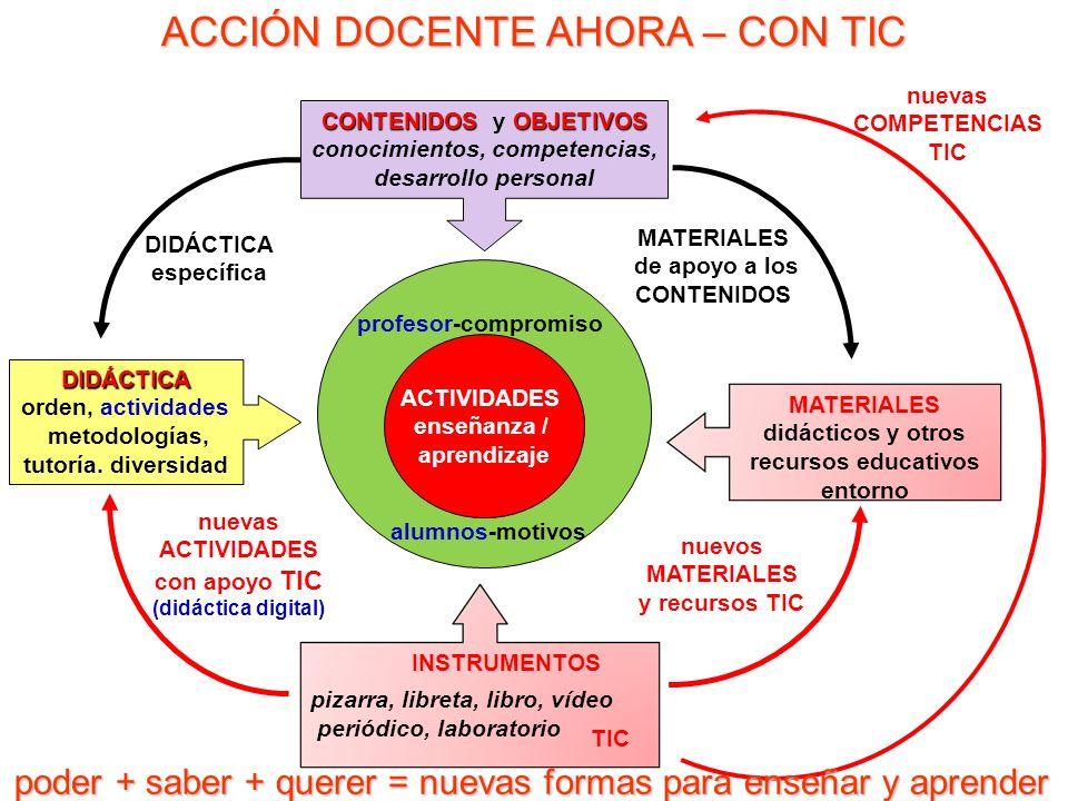 FORMADOR ESTUDIANTES CONTENIDOS OBJETIVOS RECURSOS TIC y otros (informar + orientar + motivar) evaluación interacción planificación CONTEXTO ACTIVIDADES a1a1 a5a5 a3a3 a2a2 a4a4 información + actividad / interacción = APRENDIZAJE informar / dar recursos + guiar + motivar = ENSEÑANZA ESTRATEDIAS DIDÁCTICAS