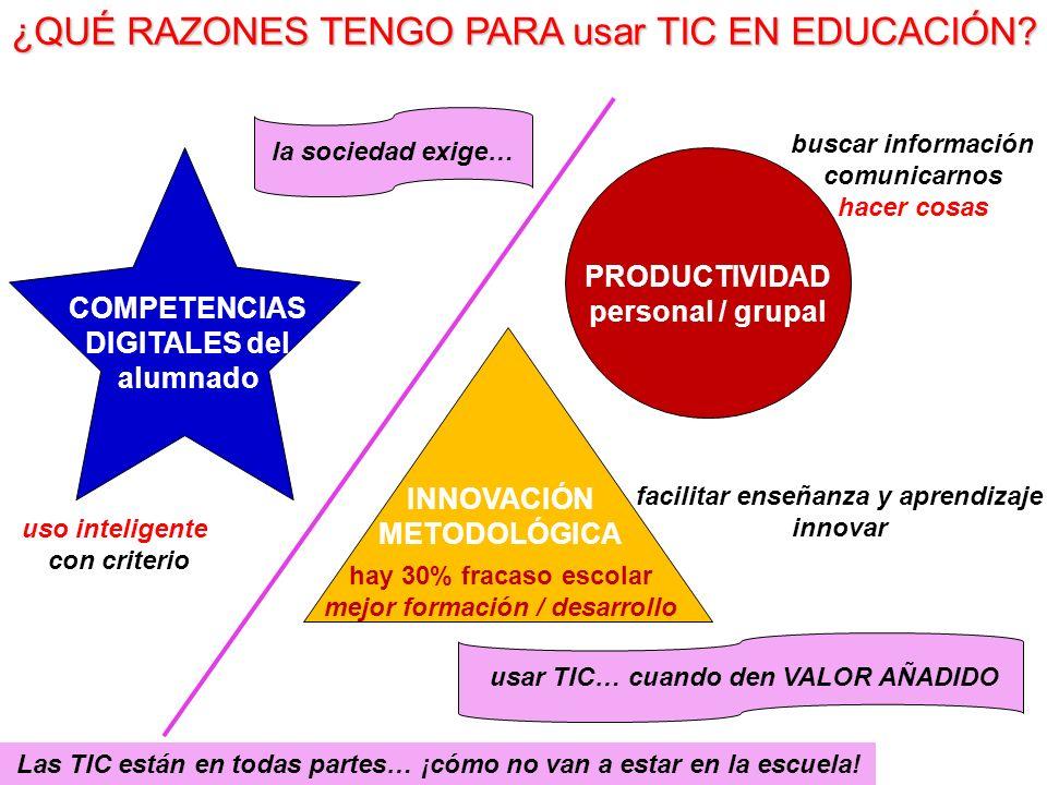 ¿QUÉ RAZONES TENGO PARA usar TIC EN EDUCACIÓN? COMPETENCIAS DIGITALES del alumnado PRODUCTIVIDAD personal / grupal INNOVACIÓN METODOLÓGICA hay 30% fra