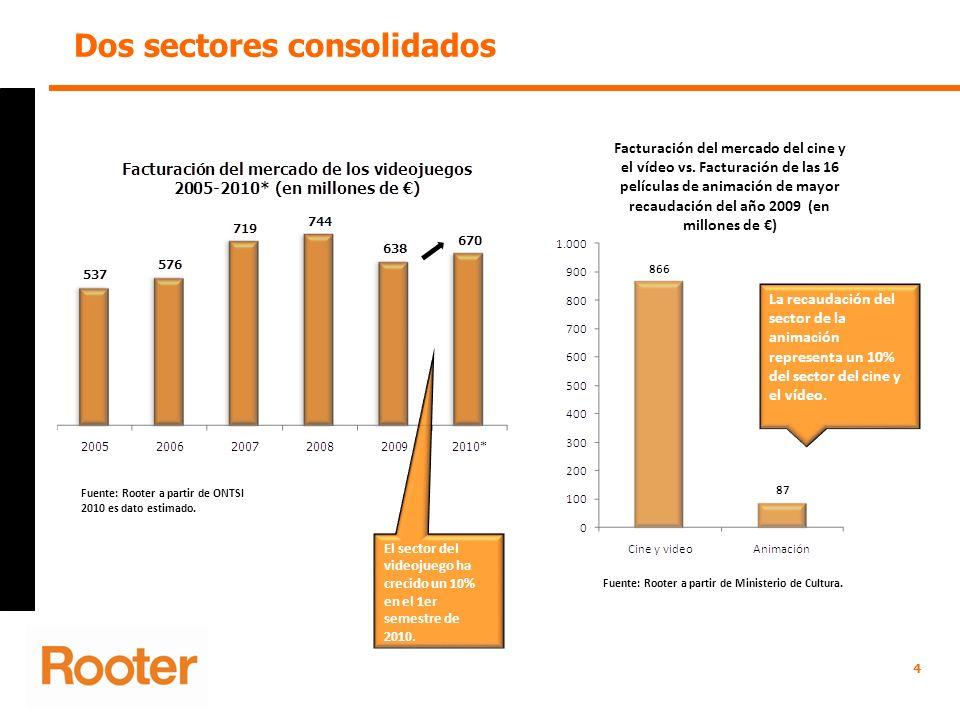 Dos sectores consolidados 4 Fuente: Rooter a partir de ONTSI 2010 es dato estimado. Facturación del mercado del cine y el vídeo vs. Facturación de las