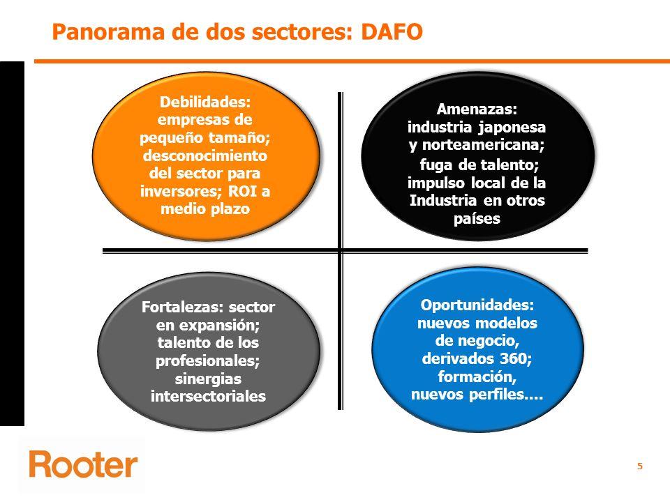 5 Panorama de dos sectores: DAFO Oportunidades: nuevos modelos de negocio, derivados 360; formación, nuevos perfiles.... Debilidades: empresas de pequ