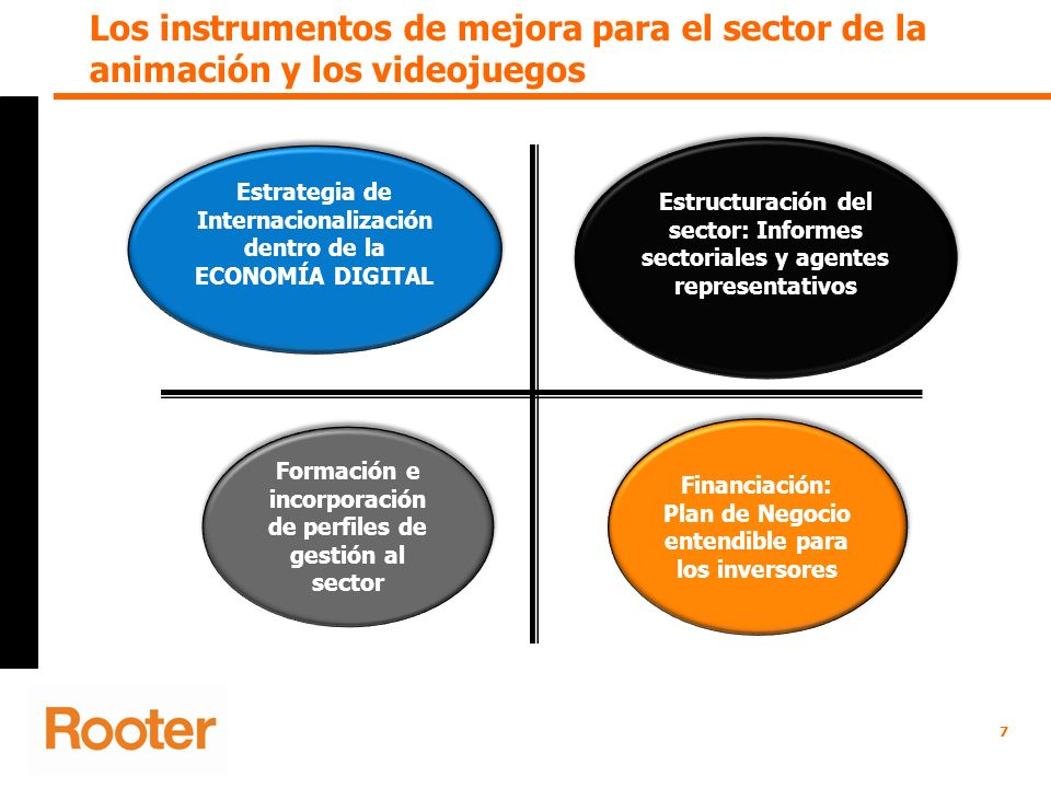 Los instrumentos de mejora para el sector de la animación y los videojuegos Estrategia de Internacionalización dentro de la ECONOMÍA DIGITAL Financiac