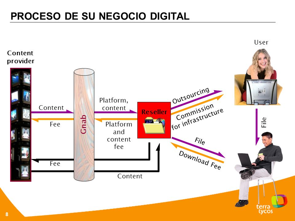 8 File PROCESO DE SU NEGOCIO DIGITAL Content provider Platform, content Content Platform and content fee Fee Content Commission for infrastructure Outsourcing Reseller File Download Fee Gnab User