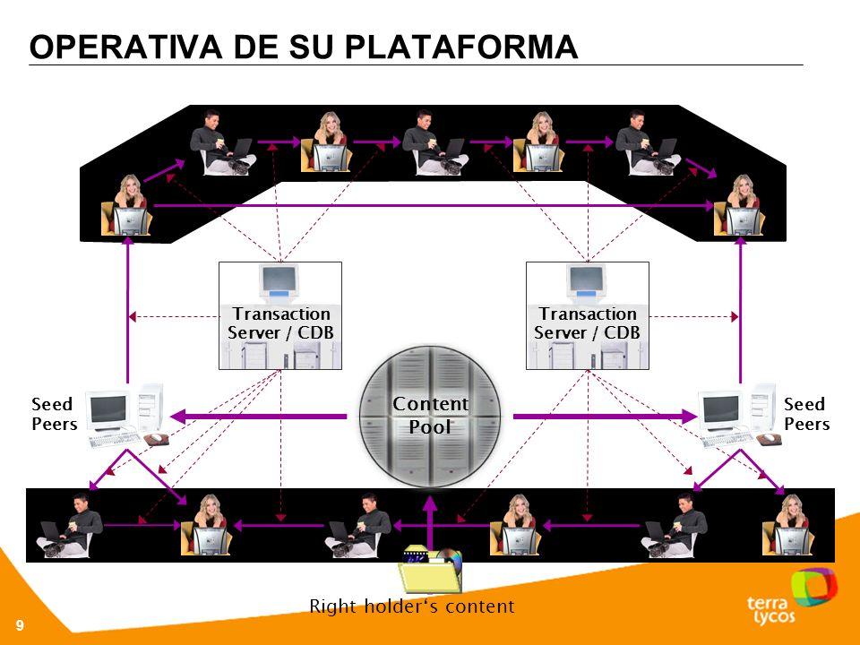 9 OPERATIVA DE SU PLATAFORMA Content Pool Seed Peers Right holders content Seed Peers Transaction Server / CDB