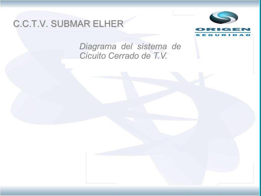C.C.T.V. SUBMAR ELHER. Diagrama del sistema de Cicuito Cerrado de T.V.