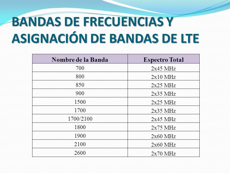 BANDAS DE FRECUENCIAS Y ASIGNACIÓN DE BANDAS DE LTE Nombre de la BandaEspectro Total 700 2x45 MHz 800 2x10 MHz 850 2x25 MHz 900 2x35 MHz 1500 2x25 MHz 1700 2x35 MHz 1700/2100 2x45 MHz 1800 2x75 MHz 1900 2x60 MHz 2100 2x60 MHz 2600 2x70 MHz