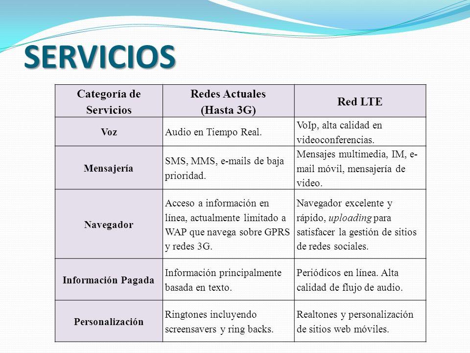 SERVICIOS Categoría de Servicios Redes Actuales (Hasta 3G) Red LTE VozAudio en Tiempo Real.