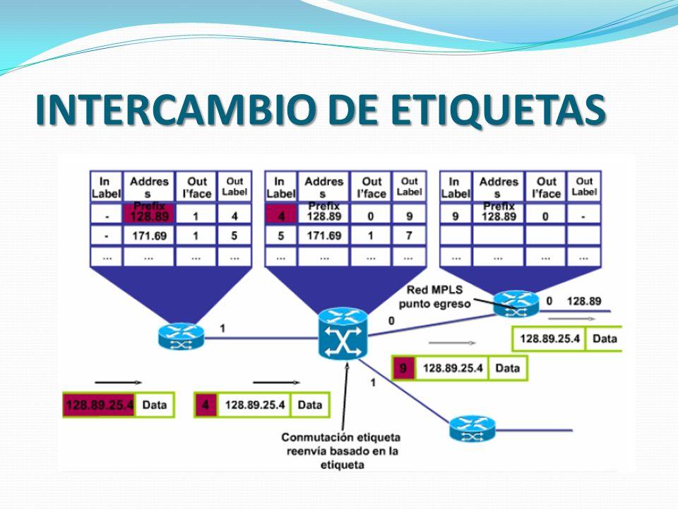 INTERCAMBIO DE ETIQUETAS