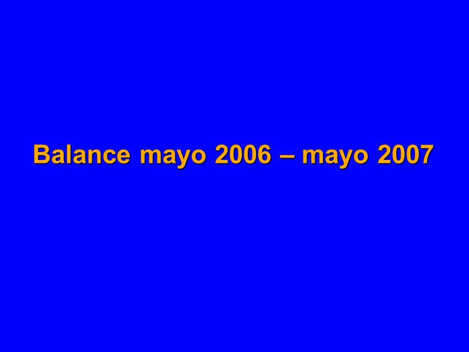 Resumen de actividades de intercambio Los intercambios en cifras: mayo 2006 – mayo 2007 # Nº de actividades de intercambio de experiencias realizadas 24 Nº de instituciones latinoamericanas participantes como receptoras de experiencias 51 Nº de instituciones latinoamericanas participantes como transferentes de experiencias 16 Nº de instituciones europeas participantes como transferentes de experiencias 18 Nº de países latinoamericanos participantes18 Nº de países europeos participantes7