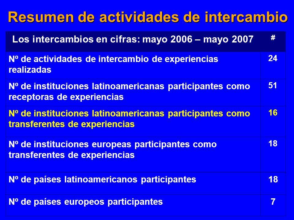 Resumen de actividades de intercambio Los intercambios en cifras: mayo 2006 – mayo 2007 # Nº de actividades de intercambio de experiencias realizadas