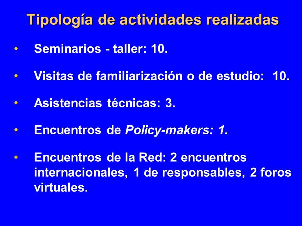 Tipología de actividades realizadas Tipología de actividades realizadas Seminarios - taller: 10. Visitas de familiarización o de estudio: 10. Asistenc