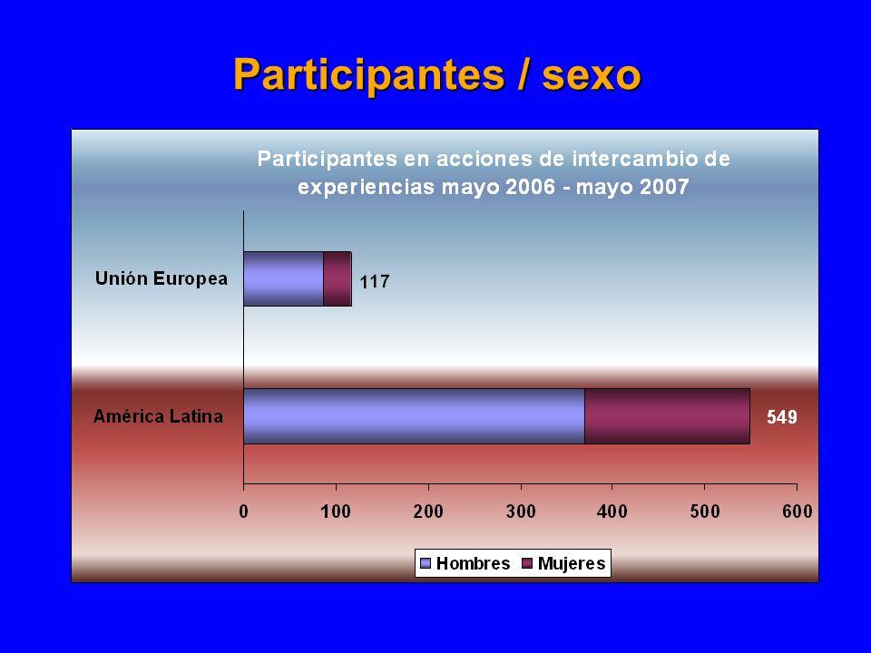 Participantes / sexo