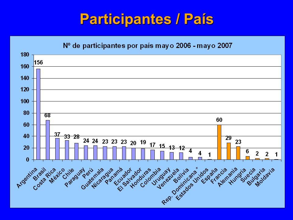Participantes / País