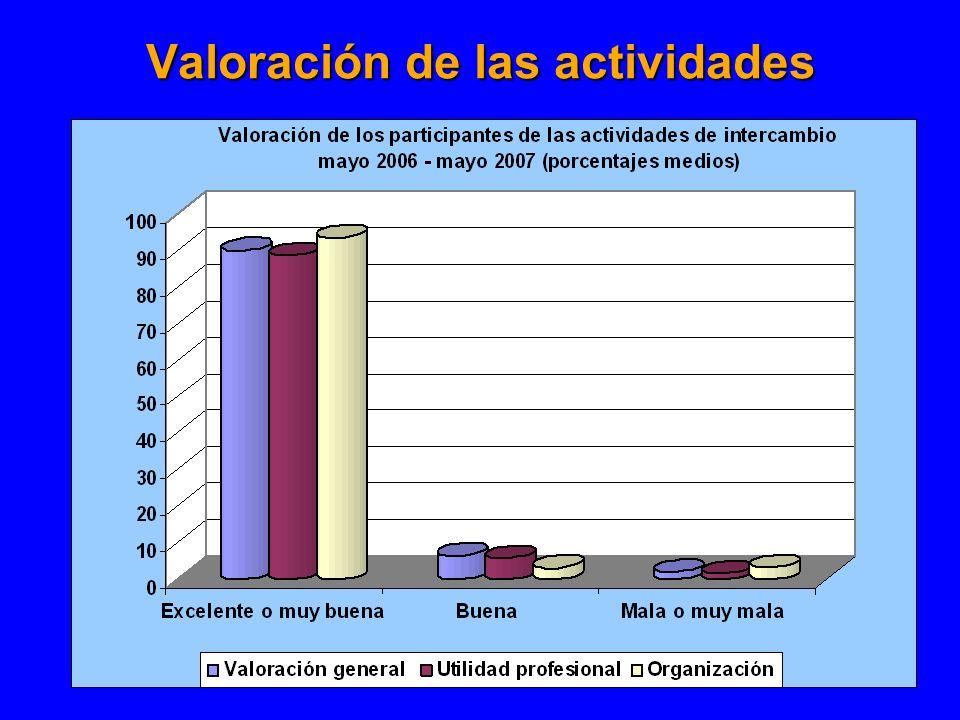 Valoración de las actividades