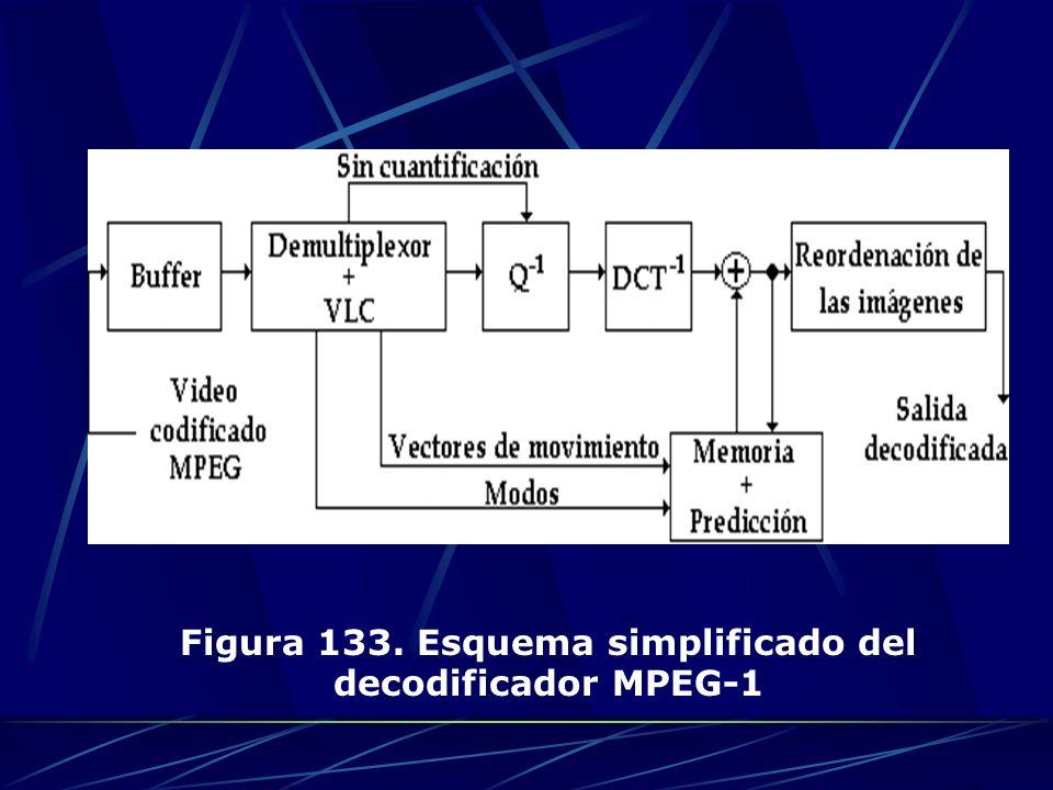 Figura 133. Esquema simplificado del decodificador MPEG-1