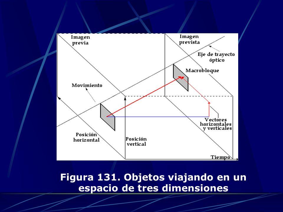 En el caso de un objeto que permanezca estático, el movimiento de este solo se ve en el eje del tiempo.