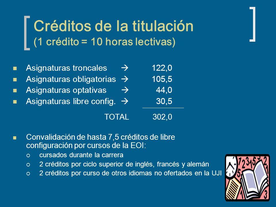 Créditos de la titulación (1 crédito = 10 horas lectivas) Asignaturas troncales 122,0 Asignaturas obligatorias 105,5 Asignaturas optativas 44,0 Asignaturas libre config.