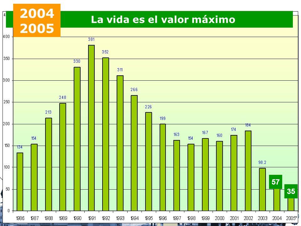 La vida es el valor máximo 2004 2005 35 57