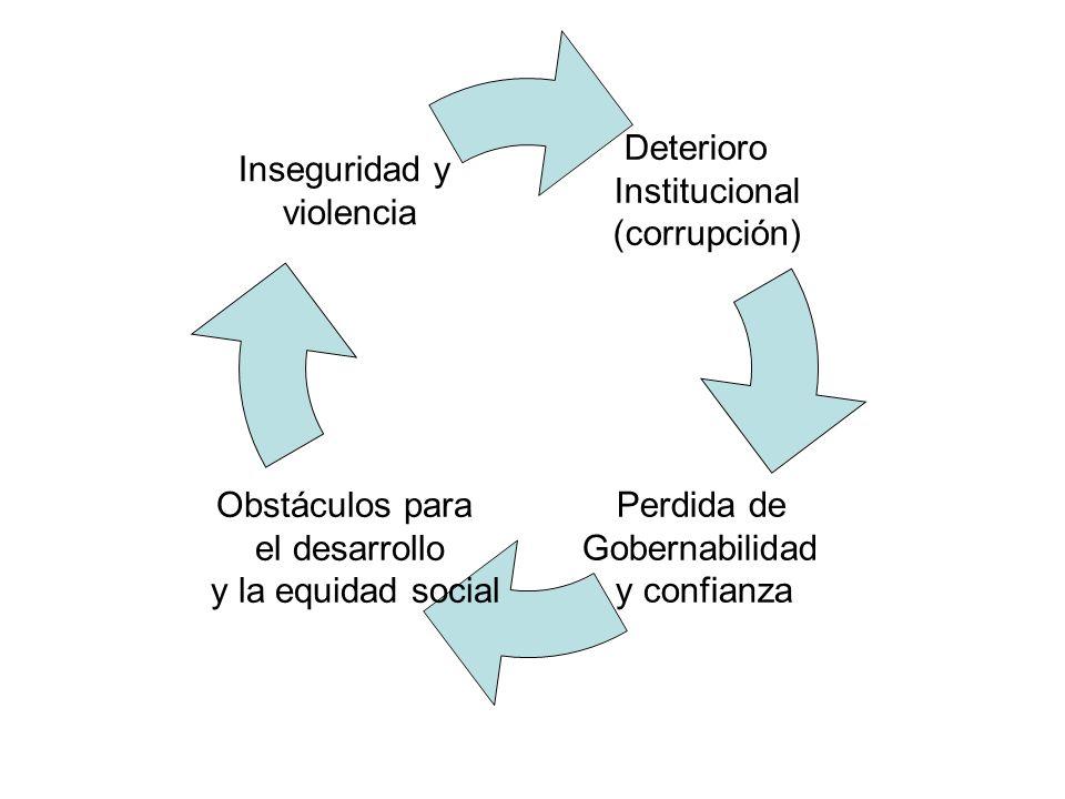 Deterioro Institucional (corrupción) Perdida de Gobernabilidad y confianza Obstáculos para el desarrollo y la equidad social Inseguridad y violencia