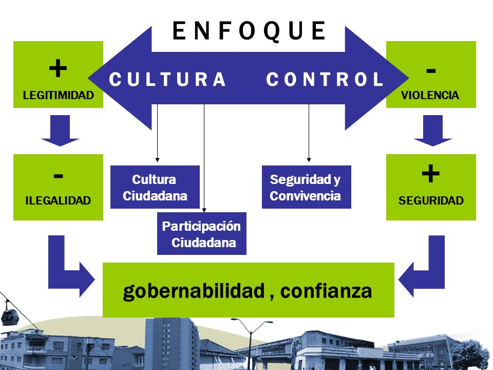 + LEGITIMIDAD - VIOLENCIA C U L T U R AC O N T R O L - ILEGALIDAD + SEGURIDAD Cultura Ciudadana Participación Ciudadana Seguridad y Convivencia gobernabilidad, confianza E N F O Q U E