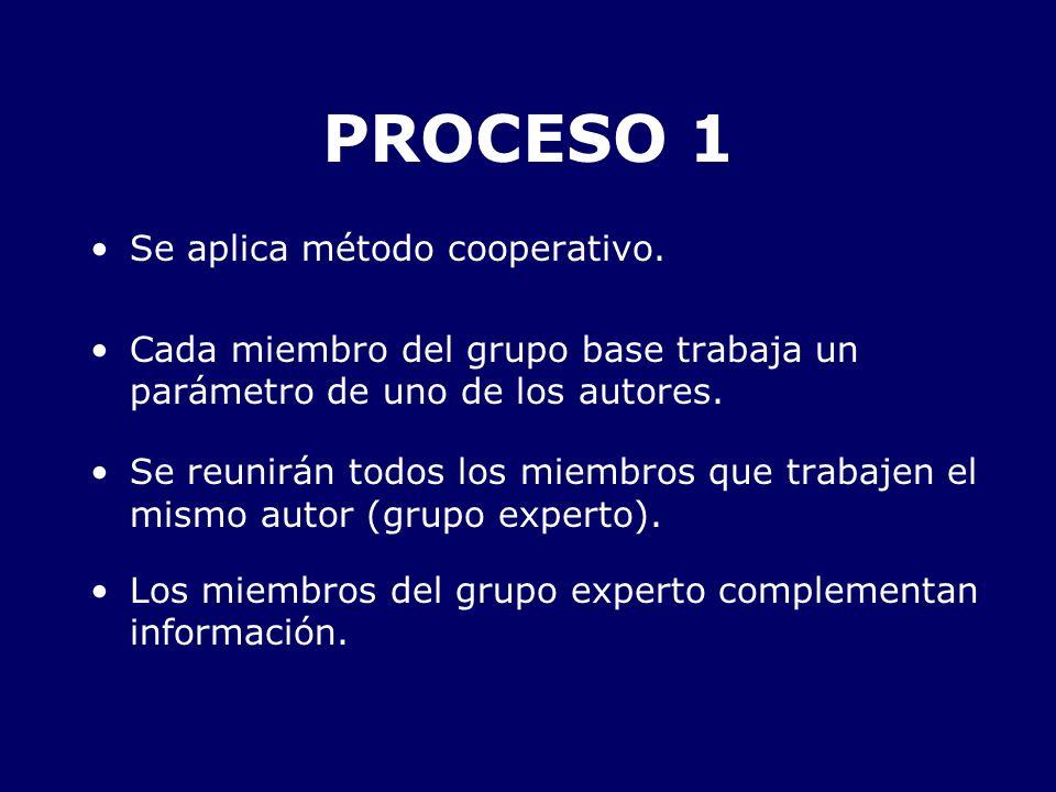 Se aplica método cooperativo. Cada miembro del grupo base trabaja un parámetro de uno de los autores. Se reunirán todos los miembros que trabajen el m