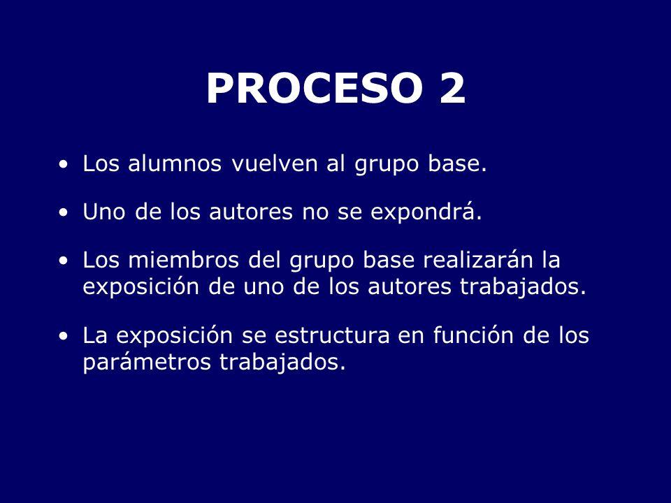 PROCESO 2 Los alumnos vuelven al grupo base. Uno de los autores no se expondrá. Los miembros del grupo base realizarán la exposición de uno de los aut