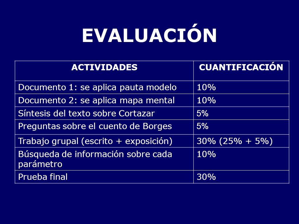 EVALUACIÓN ACTIVIDADESCUANTIFICACIÓN Documento 1: se aplica pauta modelo10% Documento 2: se aplica mapa mental10% Síntesis del texto sobre Cortazar 5%