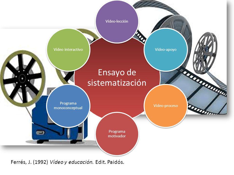 Ensayo de sistematización Vídeo-lecciónVídeo-apoyoVídeo-proceso Programa motivador Programa monoconceptual Vídeo interactivo Ferrés, J. (1992) Vídeo y