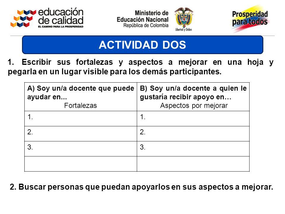 A) Soy un/a docente que puede ayudar en... Fortalezas B) Soy un/a docente a quien le gustaría recibir apoyo en… Aspectos por mejorar 1. 2. 3. ACTIVIDA