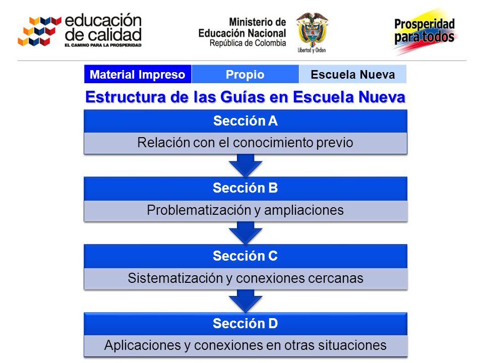 Sección D Aplicaciones y conexiones en otras situaciones Sección C Sistematización y conexiones cercanas Sección B Problematización y ampliaciones Sec