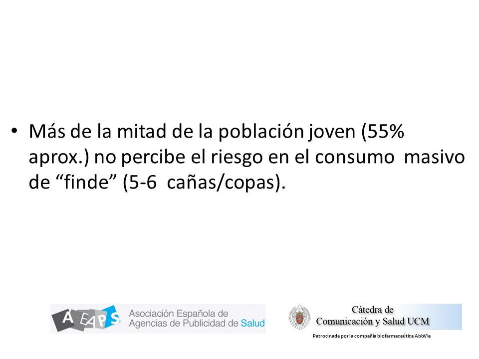 Más de la mitad de la población joven (55% aprox.) no percibe el riesgo en el consumo masivo de finde (5-6 cañas/copas). Patrocinada por la compañía b