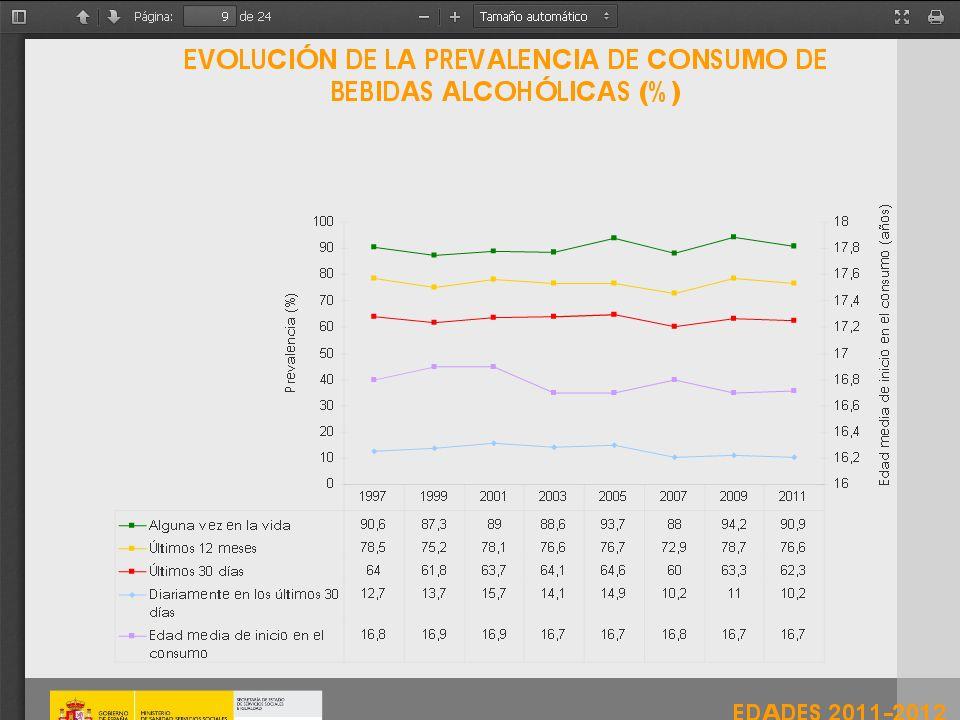 Evolución de la prevalencia de intoxicaciones etílicas agudas(borracheras) Entre hombres jóvenes(15-34 años) más de un 40% manifiesta haber sufrido una intoxicación etílica en los últimos 12 meses.