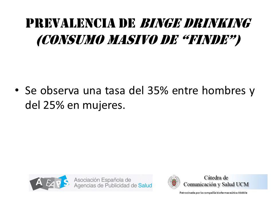 Prevalencia de Binge Drinking (consumo masivo de finde) Se observa una tasa del 35% entre hombres y del 25% en mujeres. Patrocinada por la compañía bi