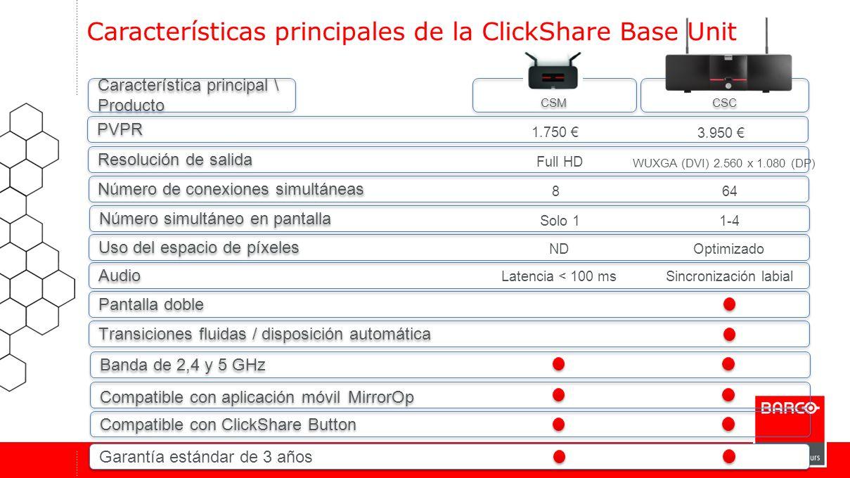 CSC CSM Banda de 2,4 y 5 GHz Características principales de la ClickShare Base Unit Número de conexiones simultáneas Uso del espacio de píxeles Transi