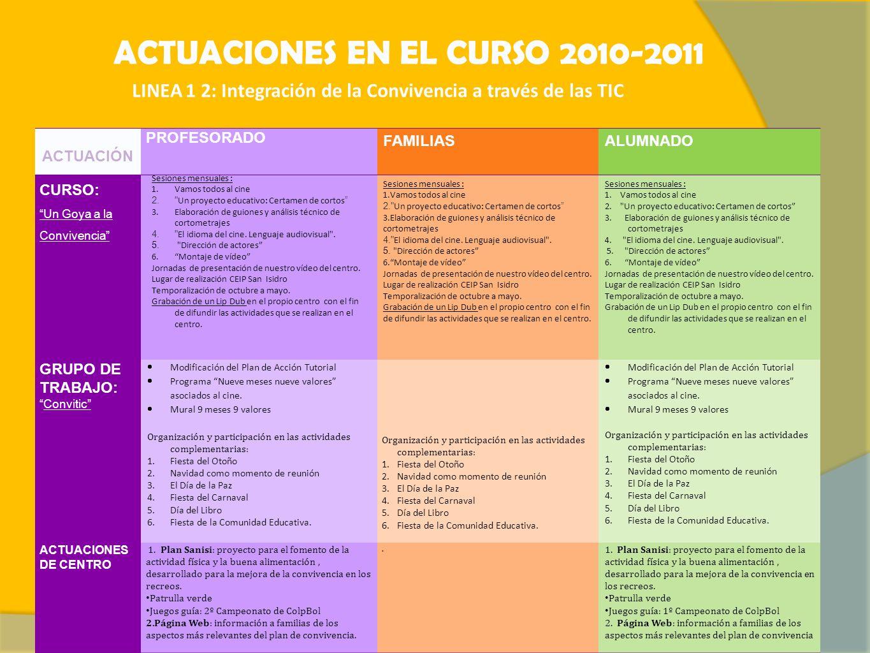 ACTUACIONES EN EL CURSO 2010-2011 LINEA 1 2: Integración de la Convivencia a través de las TIC ACTUACIÓN PROFESORADO FAMILIASALUMNADO CURSO: Un Goya a