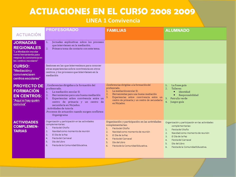 ACTUACIONES EN EL CURSO 2008 2009 LINEA 1 Convivencia ACTUACIÓN PROFESORADO FAMILIASALUMNADO JORNADAS REGIONALES La Mediación escolar como herramienta para mejorar la convivencia en los centros escolares 1.Jornadas explicativas sobre los procesos que intervienen en la mediación.