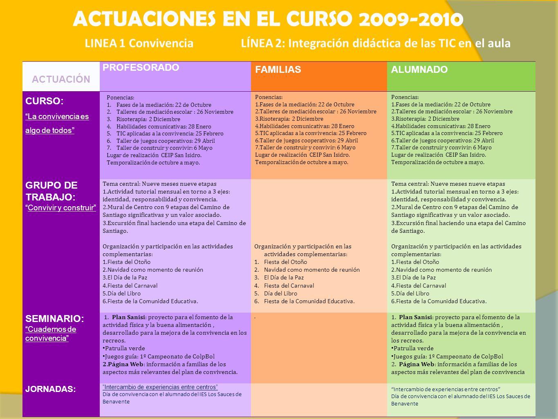 ACTUACIONES EN EL CURSO 2009-2010 LINEA 1 Convivencia LÍNEA 2: Integración didáctica de las TIC en el aula ACTUACIÓN PROFESORADO FAMILIASALUMNADO CURS