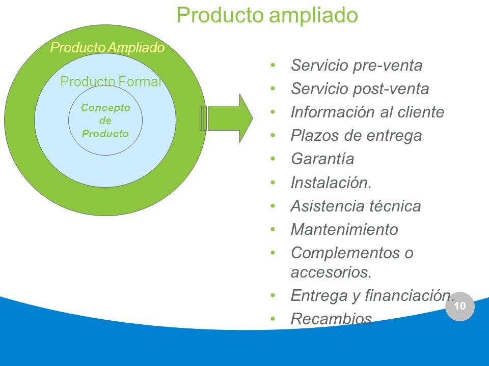 10 Producto ampliado Concepto de Producto Producto Formal Producto Ampliado Servicio pre-venta Servicio post-venta Información al cliente Plazos de en