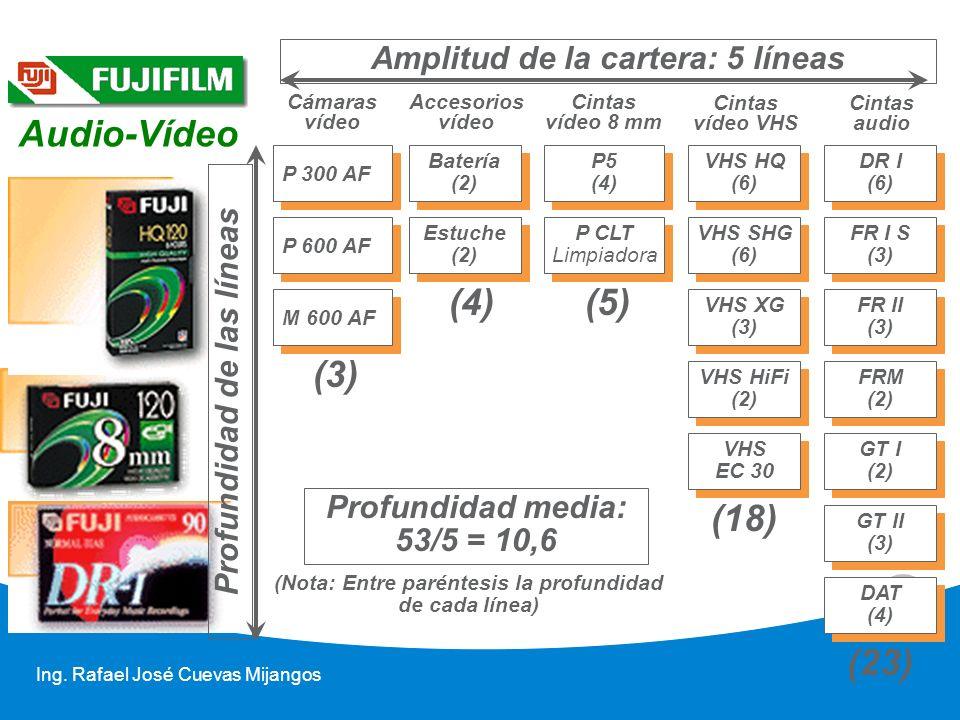 15 Ing. Rafael José Cuevas Mijangos P 300 AF Cámaras vídeo Accesorios vídeo Cintas vídeo 8 mm Cintas vídeo VHS Cintas audio P 600 AF M 600 AF Batería