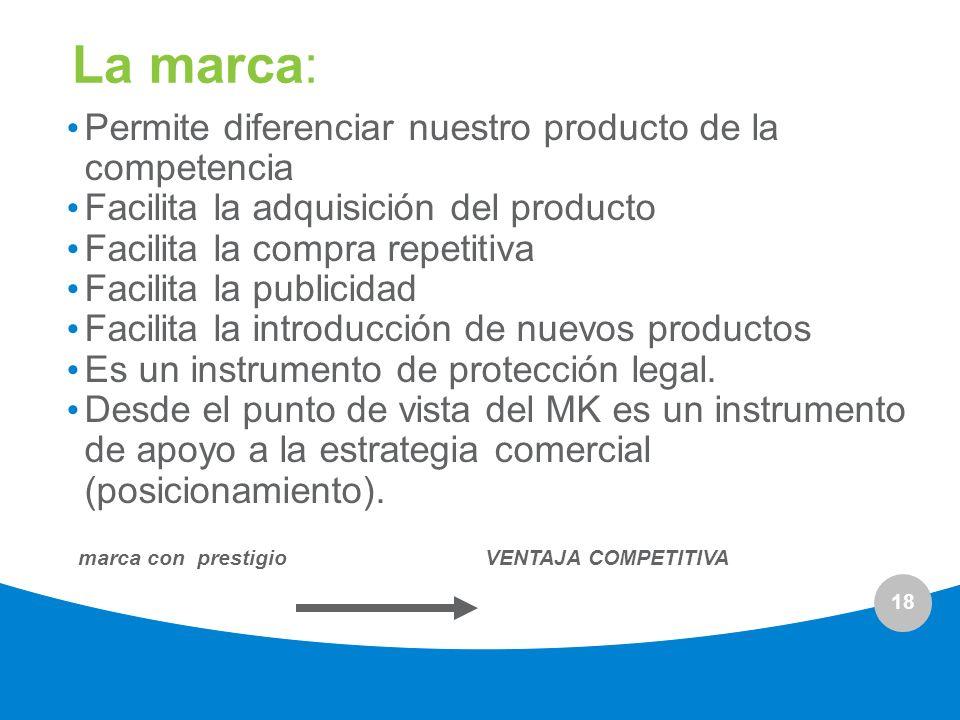 18 La marca: Permite diferenciar nuestro producto de la competencia Facilita la adquisición del producto Facilita la compra repetitiva Facilita la pub