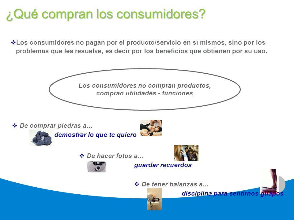 3 ¿Qué compran los consumidores? Los consumidores no pagan por el producto/servicio en sí mismos, sino por los problemas que les resuelve, es decir po