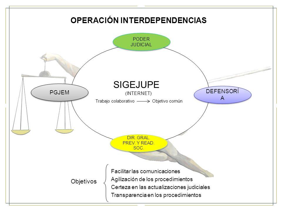 OPERACIÓN INTERDEPENDENCIAS PODER JUDICIAL PGJEM DEFENSORÍ A DIR.