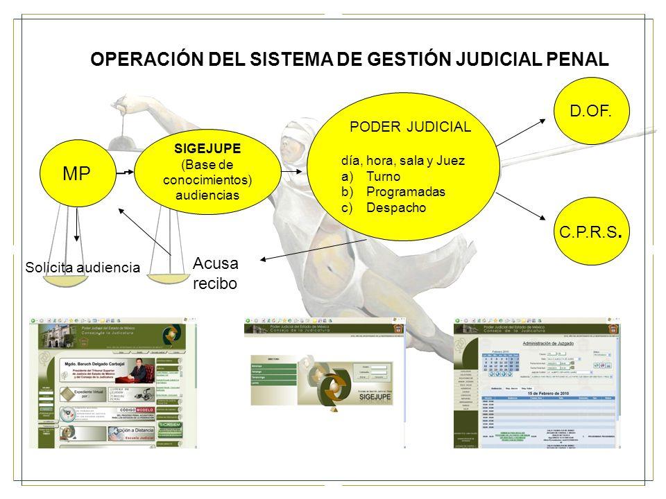 MP PODER JUDICIAL día, hora, sala y Juez a)Turno b)Programadas c)Despacho SIGEJUPE (Base de conocimientos) audiencias D.OF.
