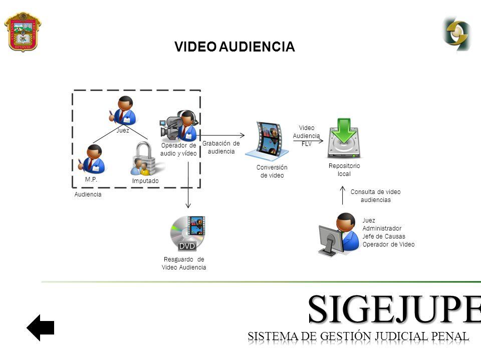 SIGEJUPE VIDEO AUDIENCIA Operador de audio y vídeo Consulta de video audiencias Conversión de video Juez Administrador Jefe de Causas Operador de Video Grabación de audiencia Resguardo de Video Audiencia Repositorio local Video Audiencia FLV Imputado M.P.Juez Audiencia