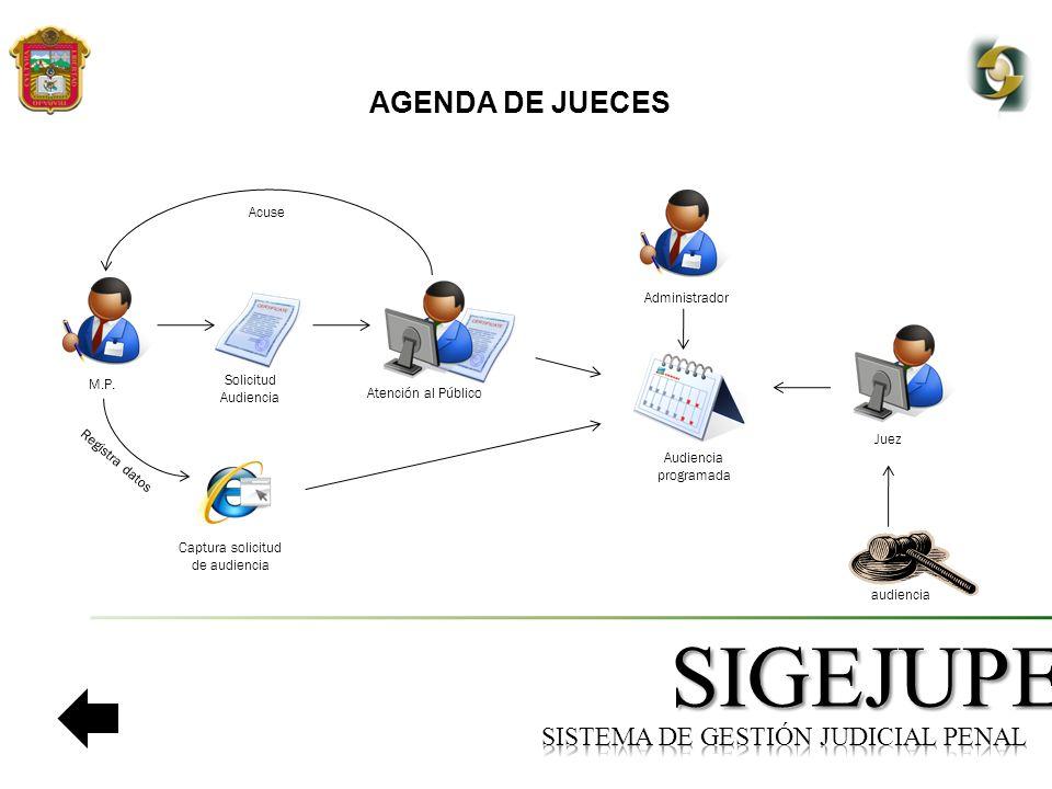 SIGEJUPE AGENDA DE JUECES Juez audiencia Atención al Público Administrador M.P.