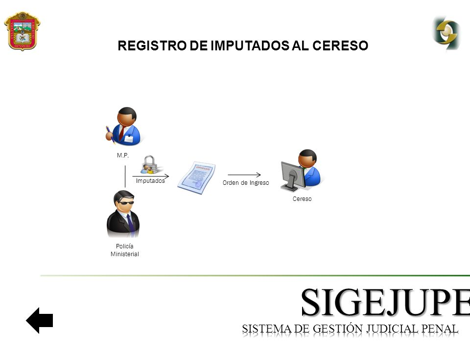 SIGEJUPE REGISTRO DE IMPUTADOS AL CERESO Cereso M.P. Imputados Orden de Ingreso Policía Ministerial