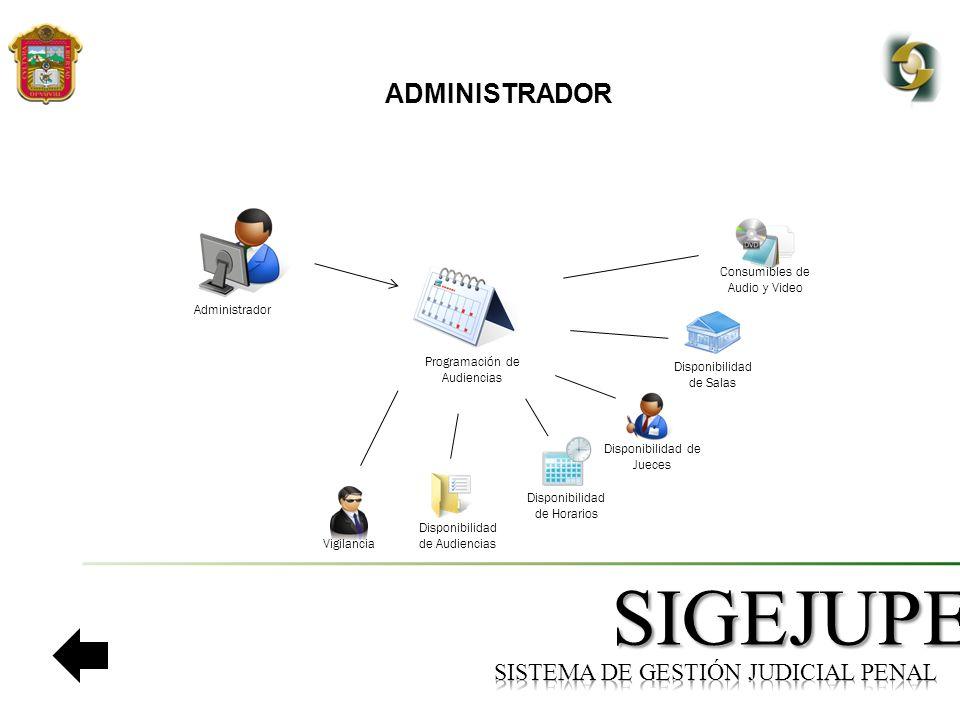 SIGEJUPE ADMINISTRADOR Administrador Disponibilidad de Salas Disponibilidad de Horarios Programación de Audiencias Disponibilidad de Jueces Disponibilidad de Audiencias Vigilancia Consumibles de Audio y Video