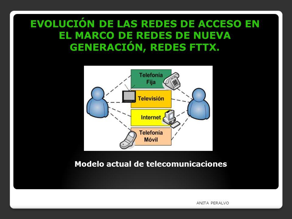 EVOLUCIÓN DE LAS REDES DE ACCESO EN EL MARCO DE REDES DE NUEVA GENERACIÓN, REDES FTTX. ANITA PERALVO Modelo actual de telecomunicaciones