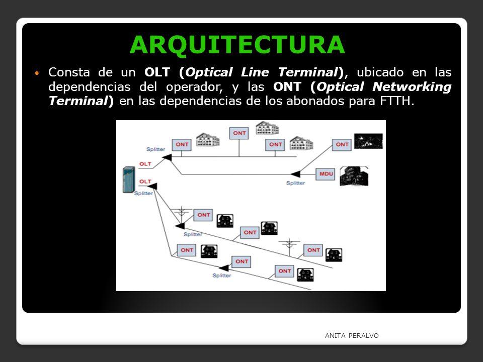 ARQUITECTURA Consta de un OLT (Optical Line Terminal), ubicado en las dependencias del operador, y las ONT (Optical Networking Terminal) en las depend
