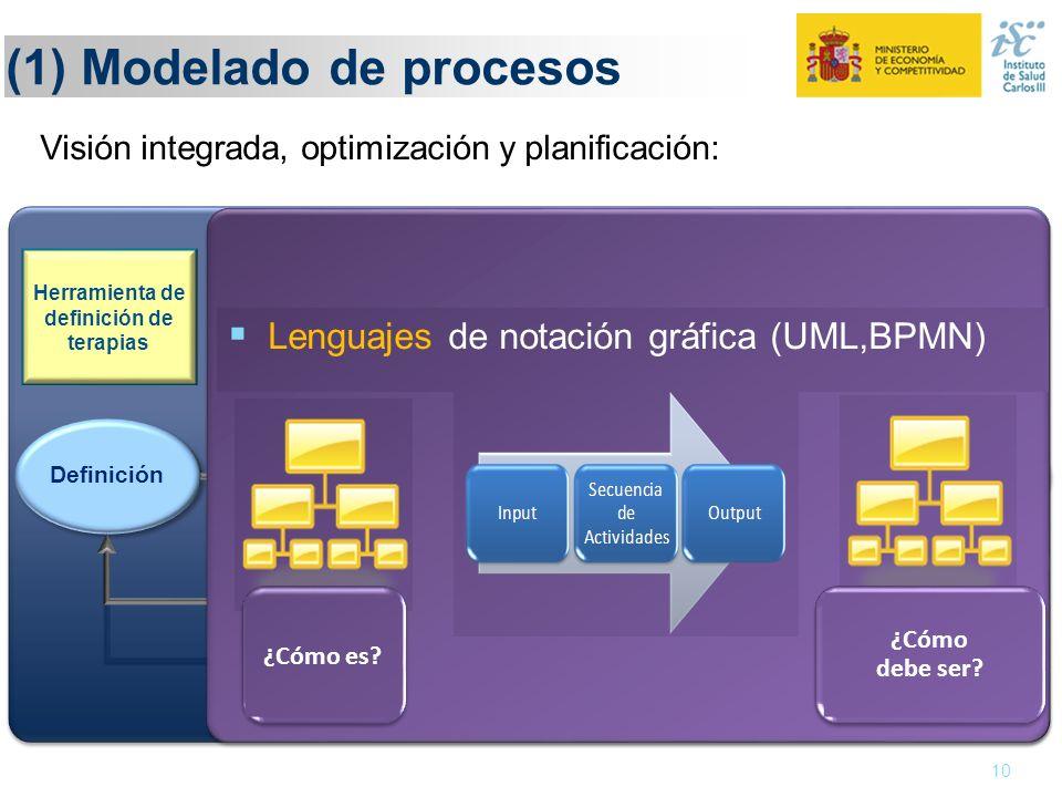(1) Modelado de procesos 10 Definición Monitorización Ejecución Evaluación Adaptación Herramienta de definición de terapias Conocimiento y evidencia C