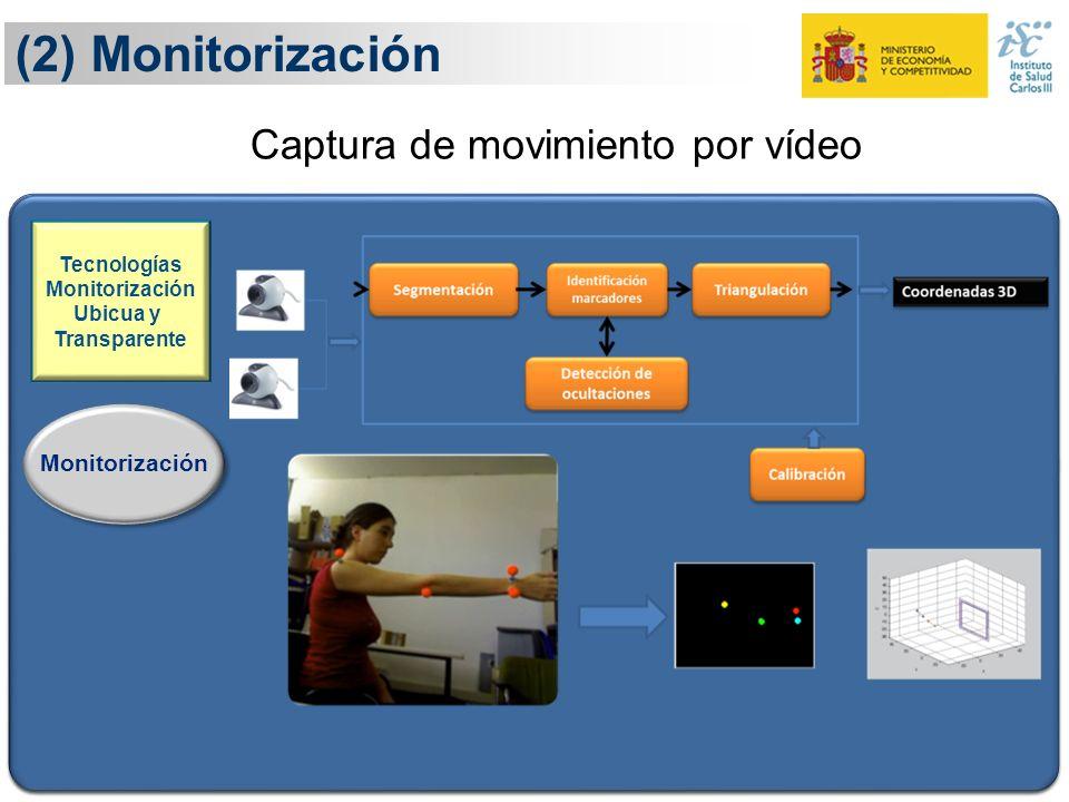 (2) Monitorización 17 Definición Monitorización Ejecución Evaluación Adaptación Tecnologías Monitorización Ubicua y Transparente Conocimiento y eviden